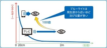 ブルーライトの距離による影響