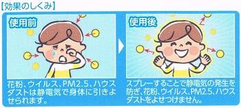 アレルブロック花粉ガード ママ&キッズの効果