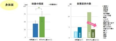 ゼラニウム精油による更年期不調の軽減