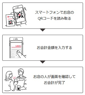 PayPay QRコード読み取り方式